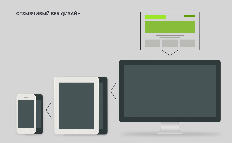 Отзывчивый дизайн сайта